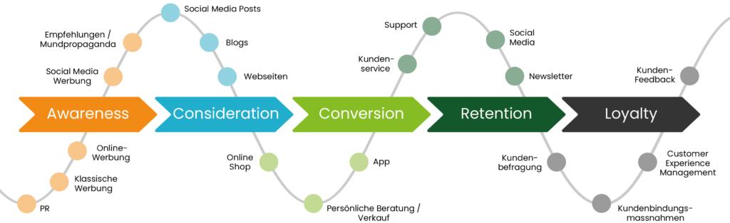 customer-journey-klassisches-modell.jpg
