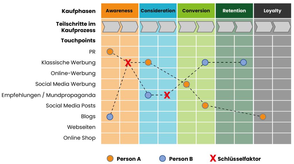 customer-journey-map-beispiel.jpg